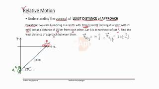 IITJEE | Relative velocity | Least Distance Approach