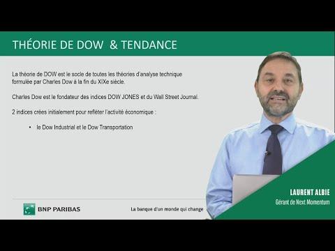 Comprendre l'analyse technique - 3. Théorie de Dow et Tendance