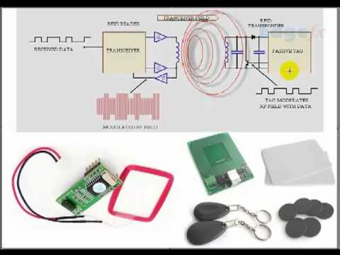 An Introduction To RFID Technology With Working Fundamentals - Edgefx