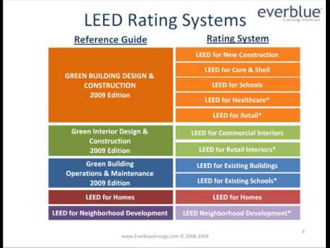 Intro to LEED; LEED Certification & LEED Exam Overview by Everblue Training Institute