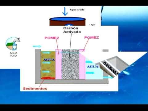 Filtros de bajo costo para purificaci n de agua youtube for Descalcificador de agua casero