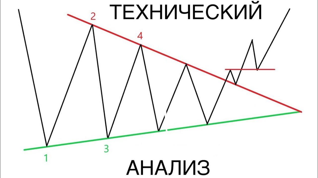 анализ форекс фундаментальный и технический