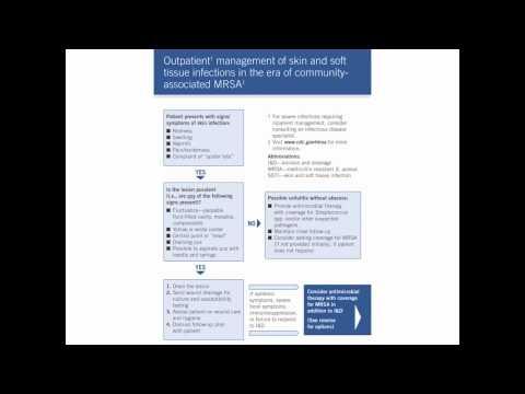 SurvivalMedicine #15 -- Soft Tissue Infections