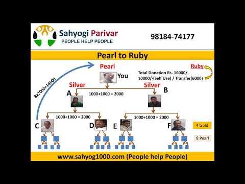 Sahyogi Parivar Business Plan | Sahyog 1000 Crowdfunding