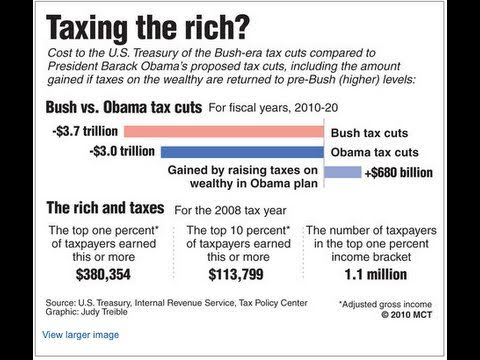 Fact and fiction in debate over Bush tax cuts