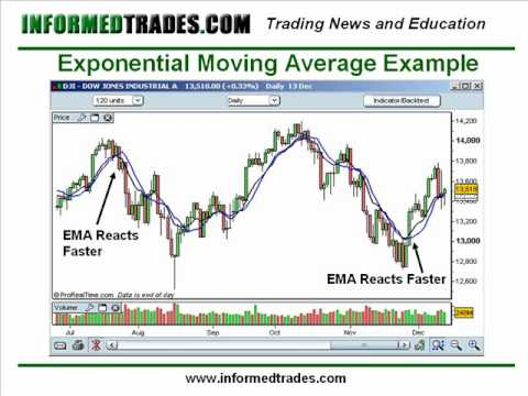 Moving average trading strategy excel