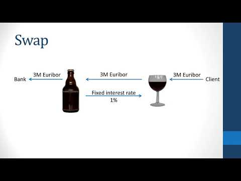 Swaps / Interest rate swap explained