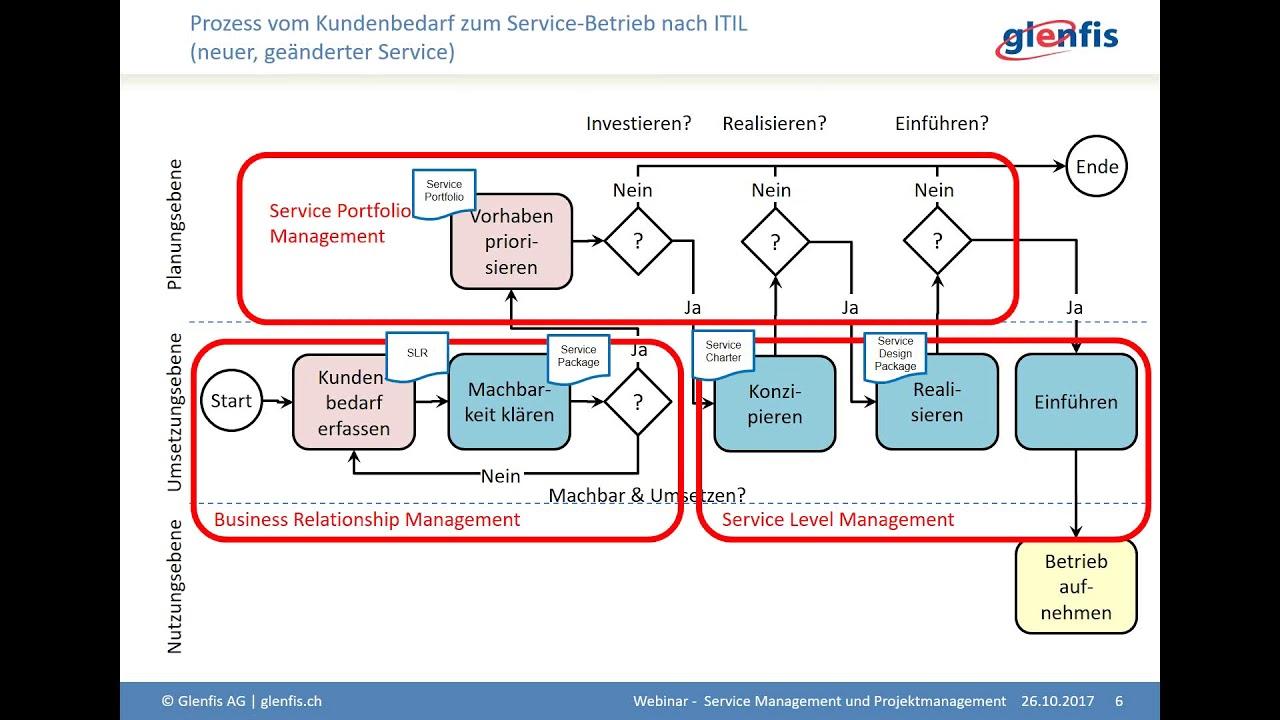 service relationship management itil
