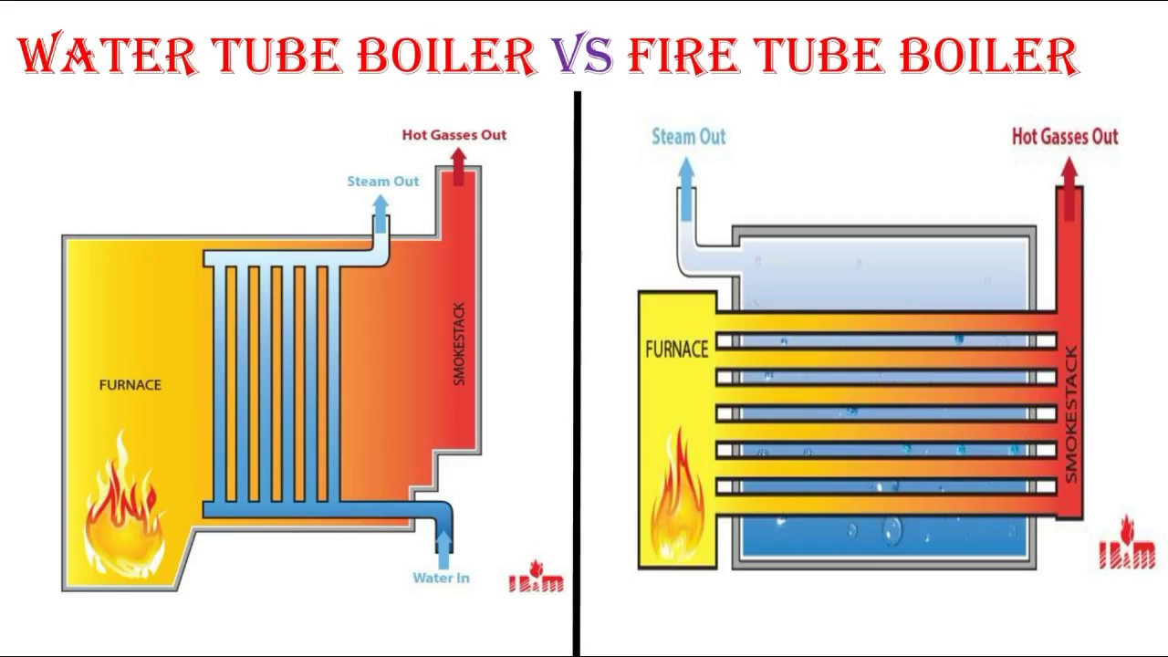 Fire Water Boiler ~ Fire tube boiler vs water explained in hindi