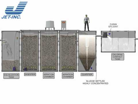 Jet Commercial Wastewater Treatment Package Plant Elevation Profile