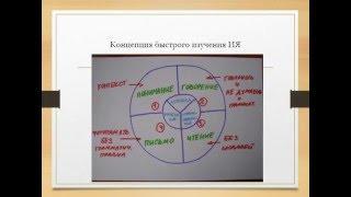 Виды речевой деятельности и аспекты языка при изучении иностранных языков