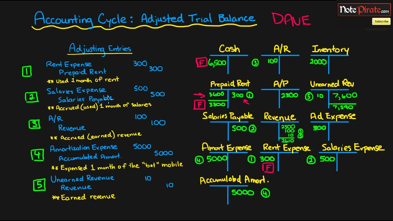 Preparing an Adjusted Trial Balance | Financial Accounting