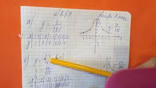 257 Алгебра 8 класс. Постройте график функции заданной формулой