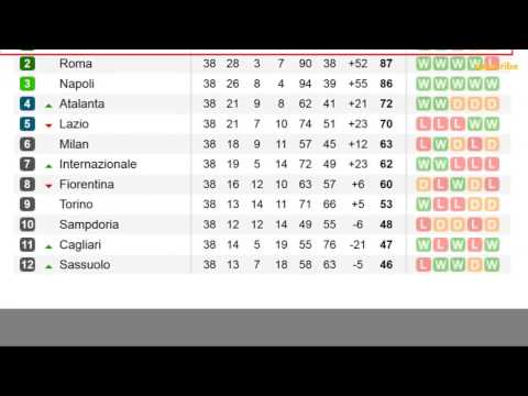 Serie a. table and results 38 matchday (standings)