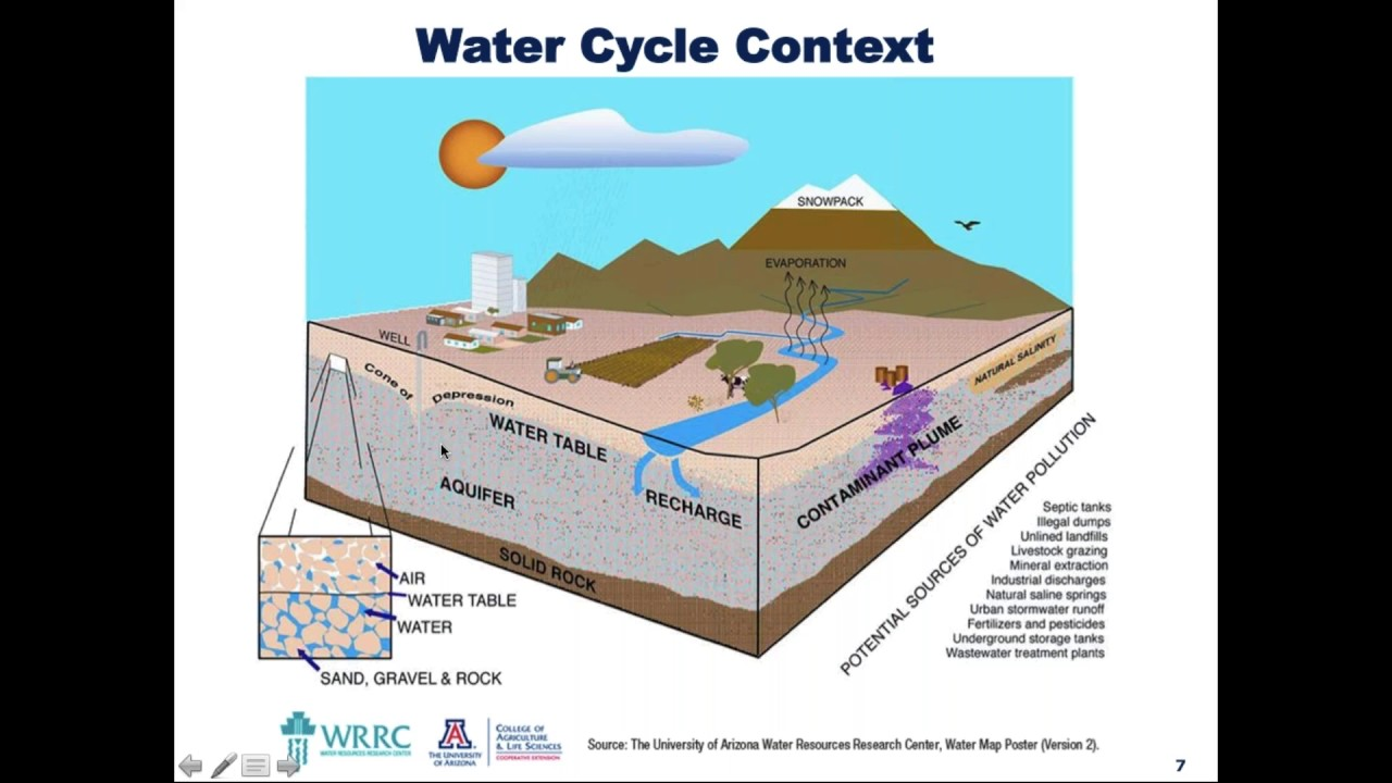 Groundwater Governance And Management In The U S YouTube - Water runoff table map us