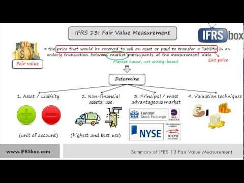 IFRS13 Fair Value Measurement - summary