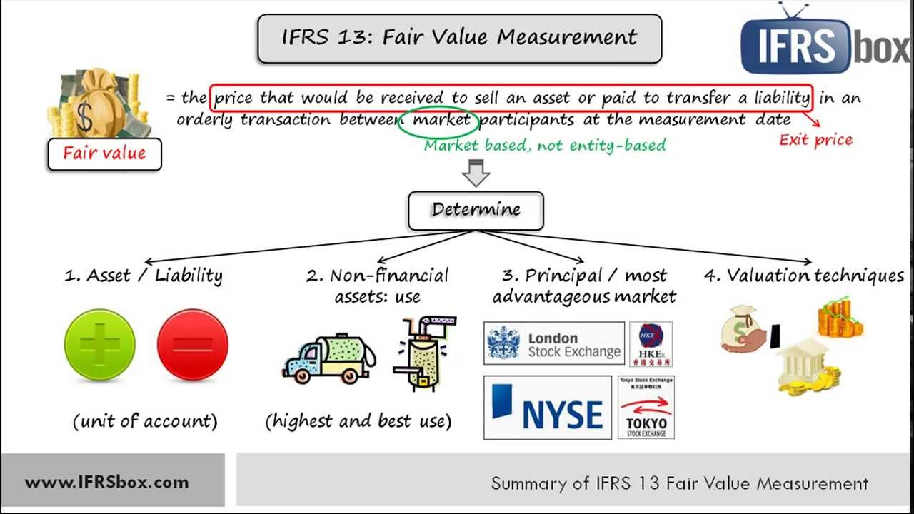 Ifrs13 Fair Value Measurement Summary Youtube