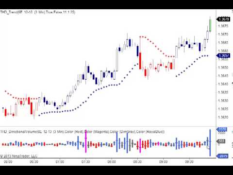 Directional Volume With Order Flow Analysis For Ninjatrader Youtube
