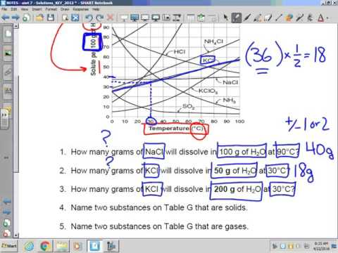 Solutions Table G Solubility Curves Guided Practice