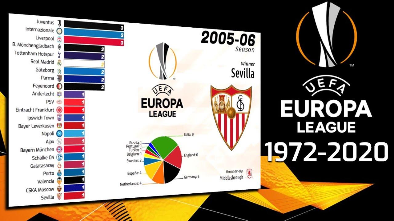 Uefa Europa League 1972 2020 List Of Champions All Winners Bar Chart Race Youtube