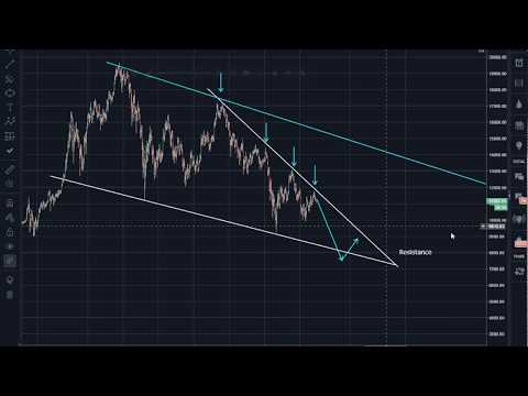 Bitcoin (BTC) Morning Update: Sequence of Patterns is Uncanny!