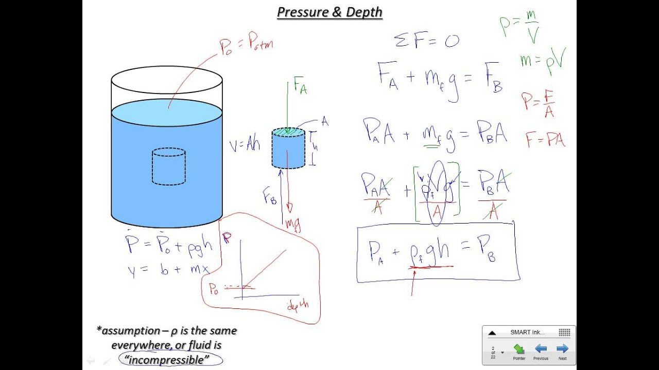 fluid pressure equation. pressure and depth in static fluids fluid equation