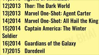 Marvel Avengers Movies in Order