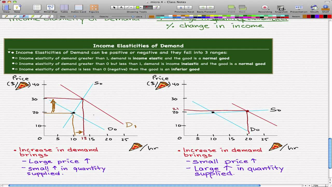 Microeconomics 55 Income Elasticity Of Demand Youtube