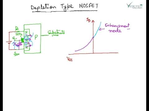 Working of MOSFET, Depletion Type MOSFET, Enhancement Type MOSFET