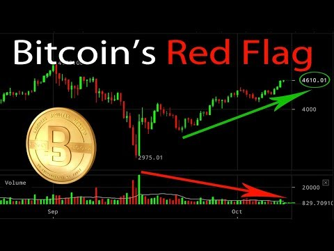 Bitcoin's Red Flag: Declining Volume