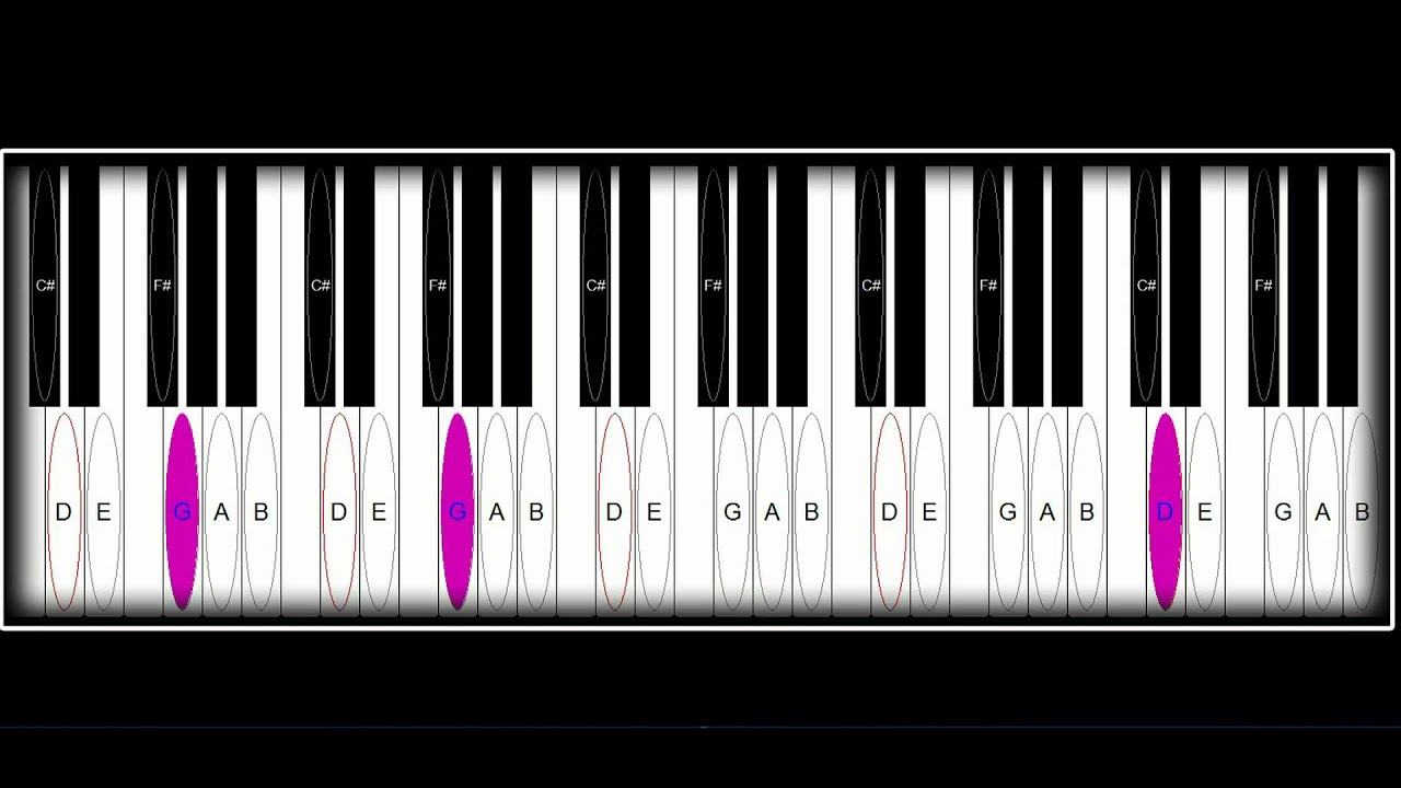Cerca de Jesus (piano chords) - YouTube