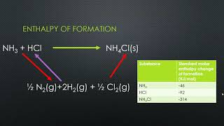 Introduction to Hess's Ląw Explained Simply