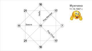 Практика прочтения Матрицы Судьбы. Расчет и анализ девяти базовых цифр.