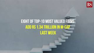 Eight of top-10 most valued firms add Rs 1.34 trillion in m-cap