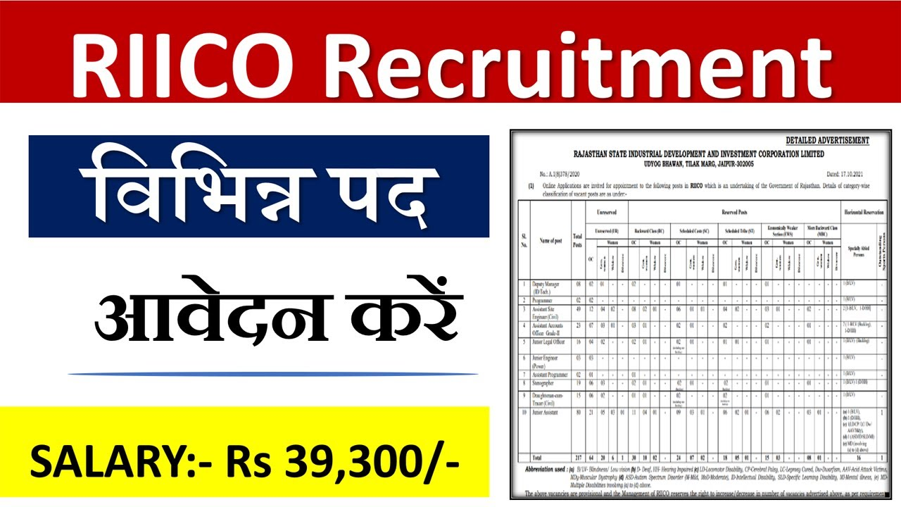 RIICO Recruitment 2021 Notification | RIICO Recruitment 2021 Syllabus