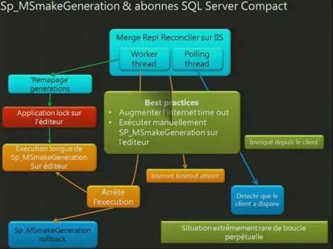 Synchronisation Des Données Et Réplication Avec SQL Server / Journées SQL Server