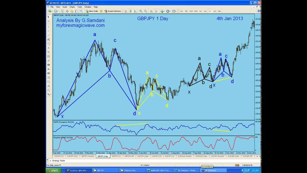 Forex magic wave