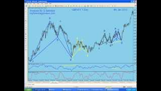 My Forex  Magic Wave,  How to Trade harmonic Pattern