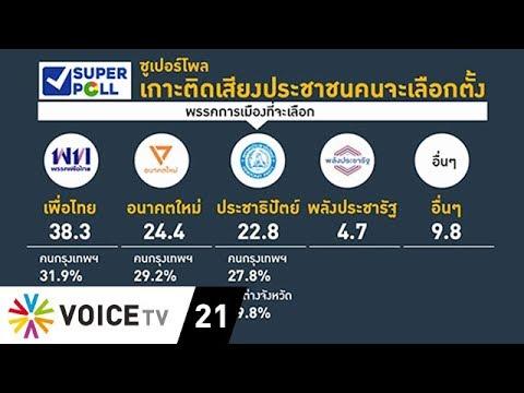 Wake Up News - โพลเผยคนหนุน พปชร. แค่ 4%