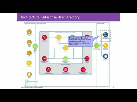 CSCC Webinar: Cloud Customer Architecture for Securing Workloads on Cloud Services