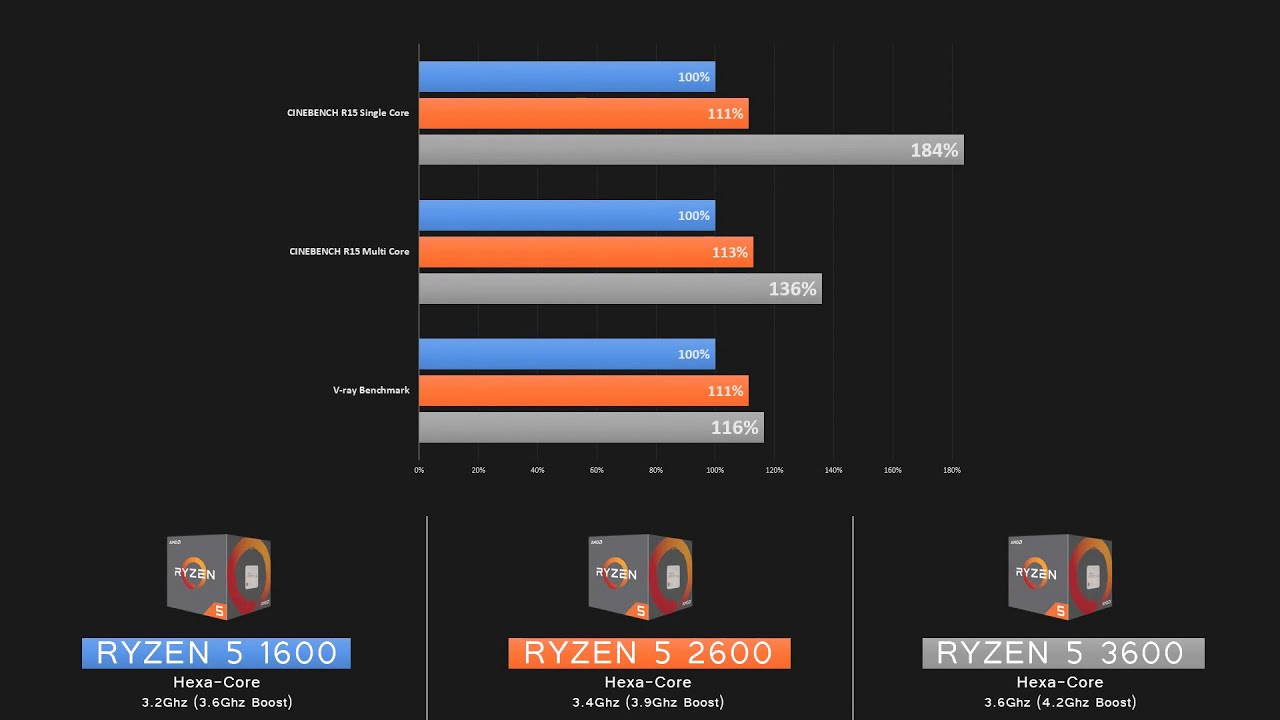 Ryzen 5 1600 Vs Ryzen 5 2600 Vs Ryzen 5 3600 Test In 3d Render Youtube