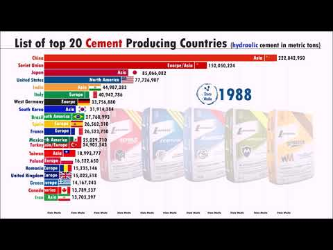 Top 20 Cement Producing Countries (1960-2019) | British and