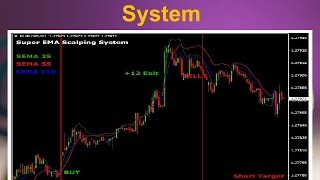 Super EMA Forex Scalping System