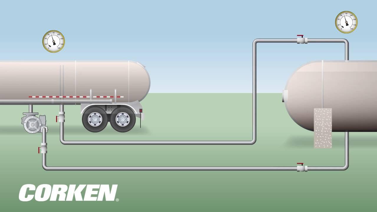 Liquefied    Gas    Transfer  LPG Transport to Storage    Tank