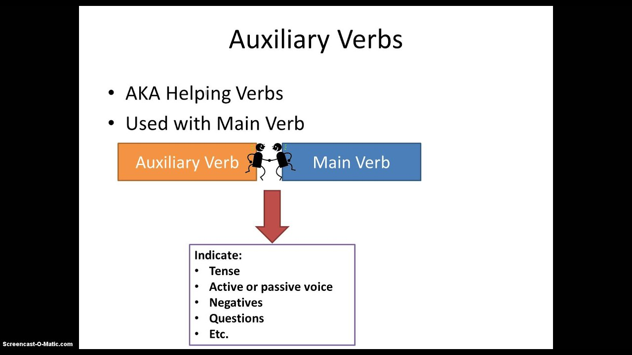 auxiliary verbs An auxiliary verb is a verb that adds functional or grammatical meaning to the clause in which it appears, such as to express tense, aspect, modality, voice, emphasis .