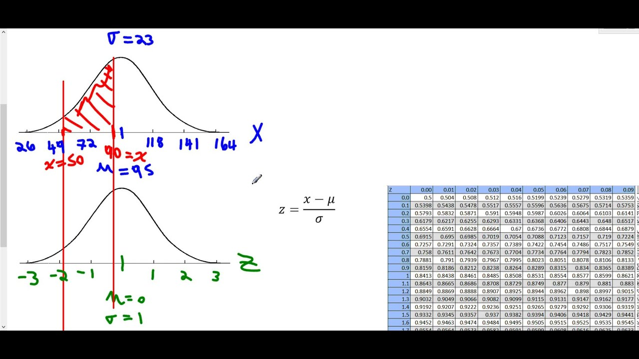 Normal Distribution: Probability Of Between Two Given Values (table)