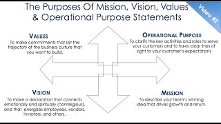 #6 The Purposes Of Mission, Vision, Values And Operational Purpose Statements