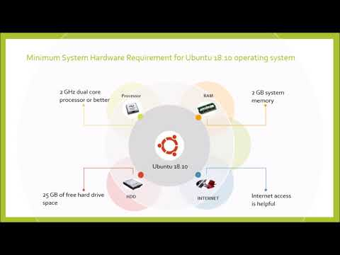 MINIMUM SYSTEM HARDWARE REQUIREMENT FOR UBUNTU 18.10 OPERATING SYSTEM