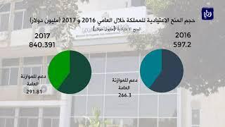 ارتفاع قيمة المساعدات الخارجية الكلية للمملكة 15% خلال العام 2017 - (20-2-2018)