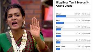 Bigg Boss Tamil Vote Count